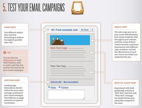 Test-Elemente für Email-Kampagnen