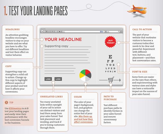 Test-Elemente auf Landingpages