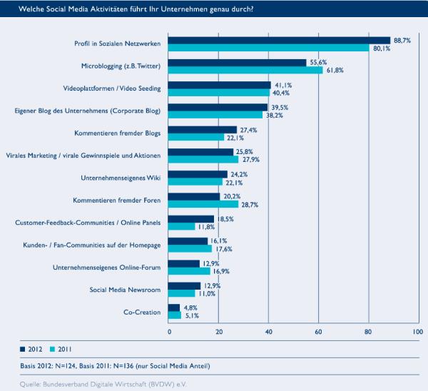 Social Media Aktivitäten deutscher Unternehmen