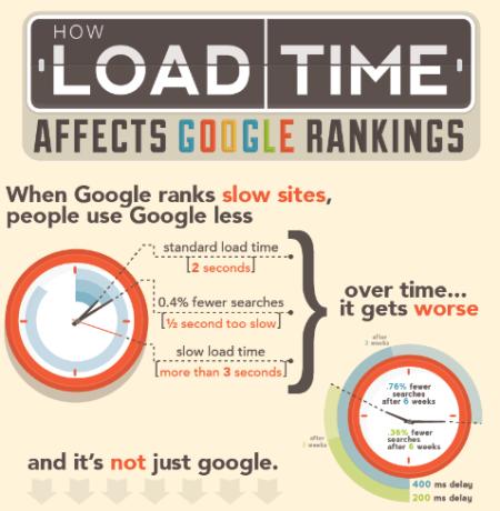 Wie beeinflussen lange Ladezeiten Googel & Co?