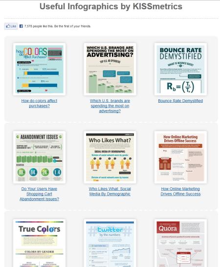 Infografik-Sammlung von kissmetrics zu Social Media, Webdesign, Conversion Optimierung, Website Testing und vieles mehr