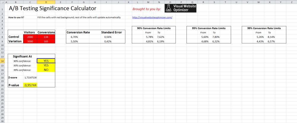 Wie man die Signifikanz von Website-Tests berechnen kann